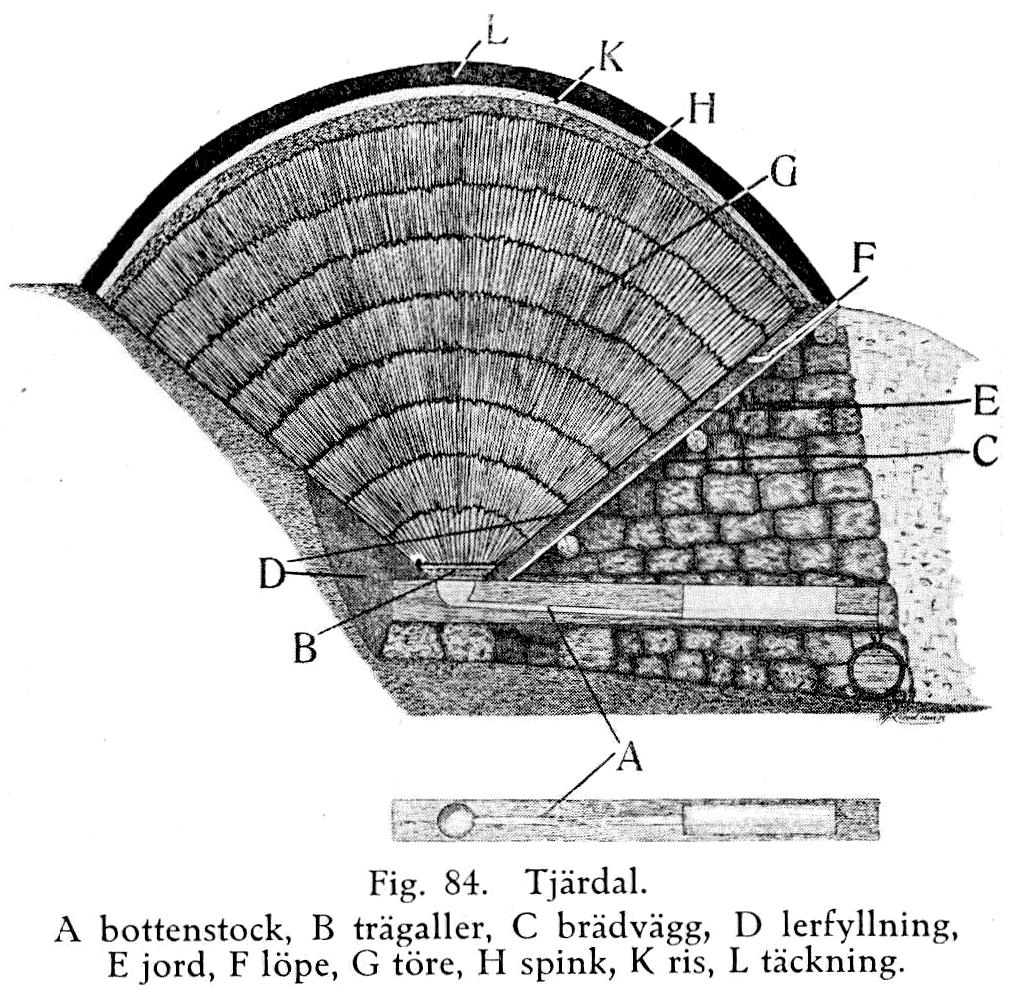 """Prinsippskisse av tjæredal (""""Handbok för kolare"""", Hilding Bergström, 1922)"""
